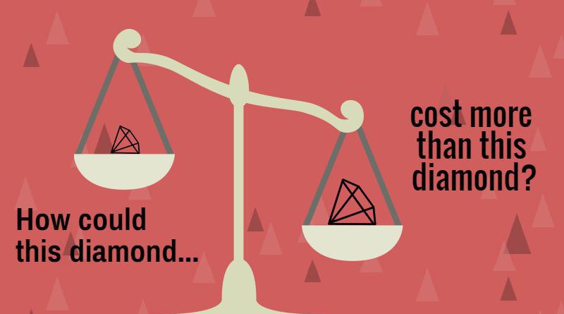 Comparing Diamond Prices