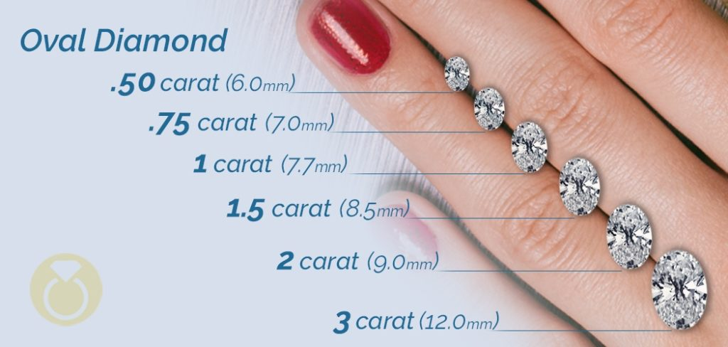 Oval Cut Diamond Size Chart - From 0.50 Carat to 3 Carat